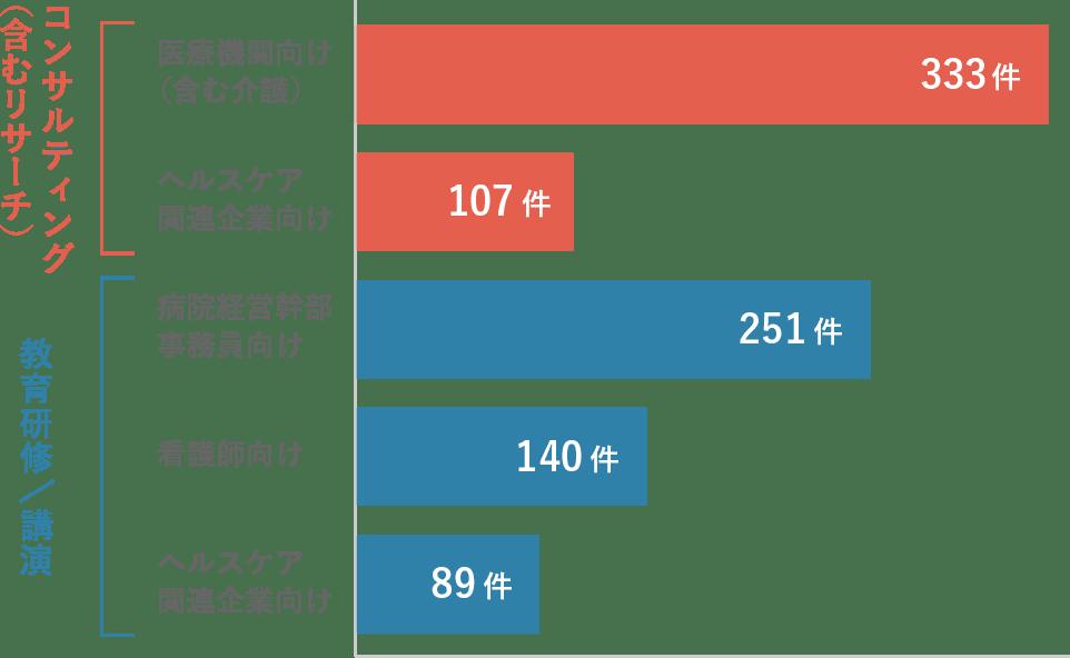 これまでの実績詳細グラフ
